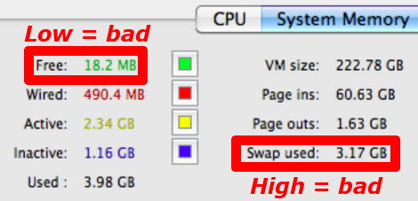 Activity Monitor showing low free memory and high swap used